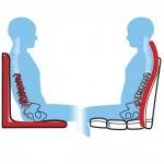 ObusForme 加拿大高背護脊椅背墊